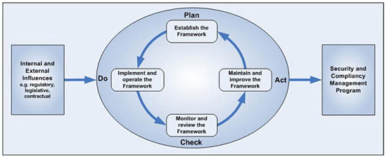 What Is The Meaning Of Iso 27001 Technology Innovation Internet